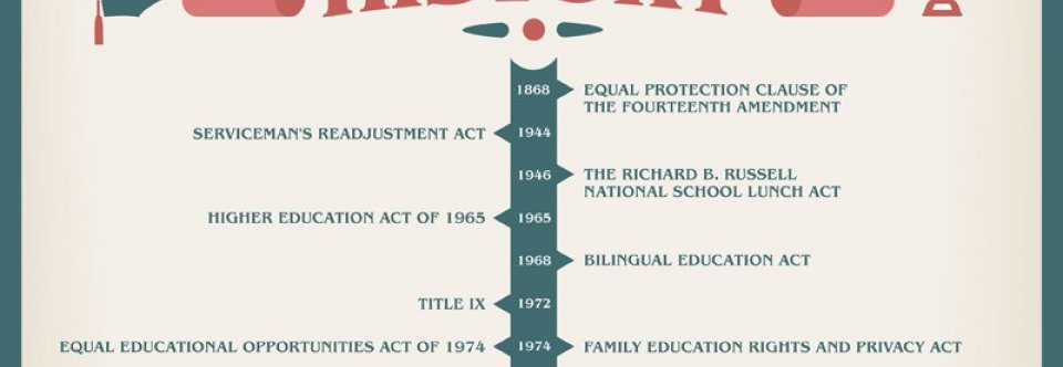 History of public schools education in American