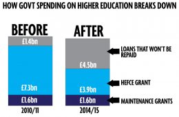 UK Government Education loans