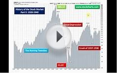 History of the Stock Market: Part 2 - 1920-1940