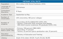 Vietnam: Vital Facts